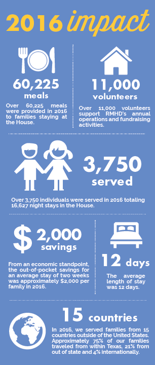 2016 impact of RMHD